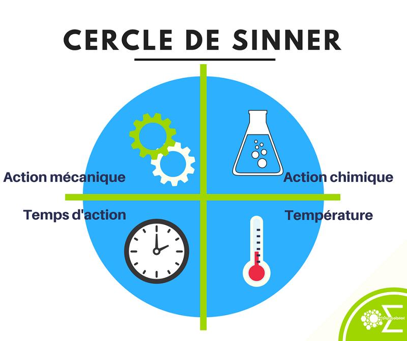 Cercle_de_Sinner